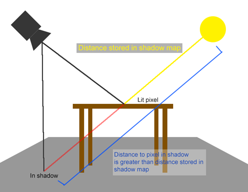 shadowmapexample